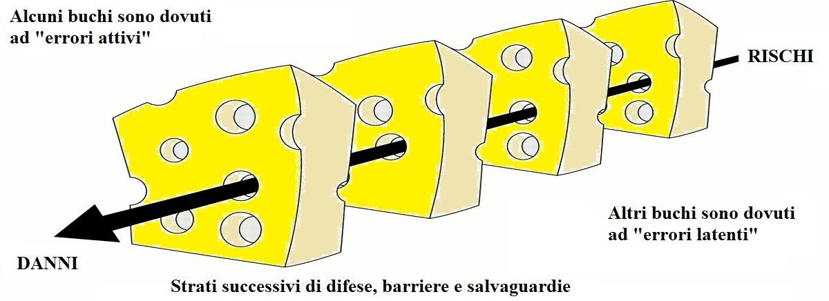 """Figura 1 - Il modello """"formaggio svizzero"""" dell'evento avverso in sanità"""