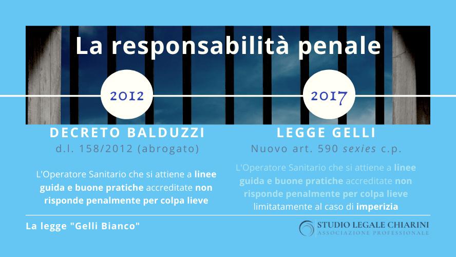 La responsabilità penale - legge Gelli Bianco