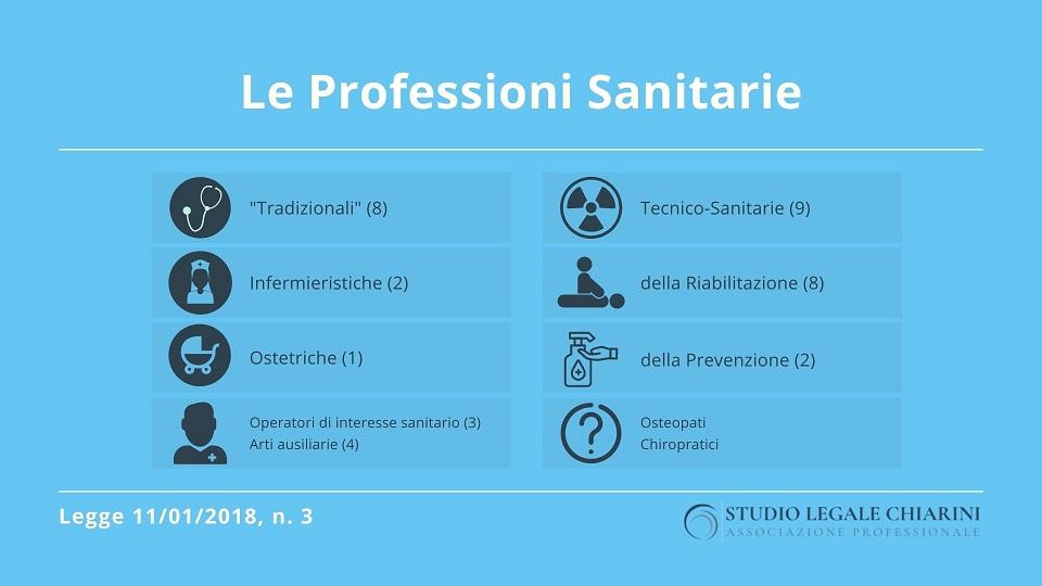 Le professioni sanitarie