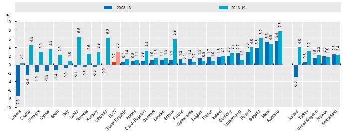 Tasso annuo di crescita medio (in termini reali) della spesa sanitaria pro capite