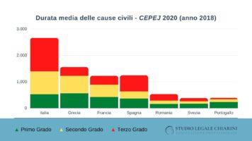 I tempi di una causa civile: quanto è lenta la giustizia italiana